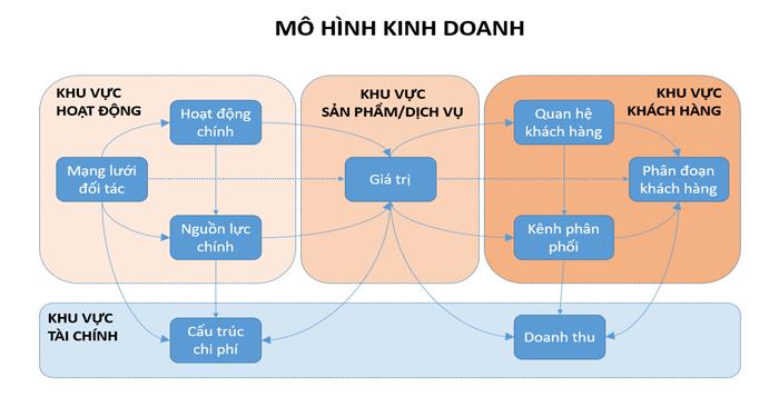 business-model-la-gi