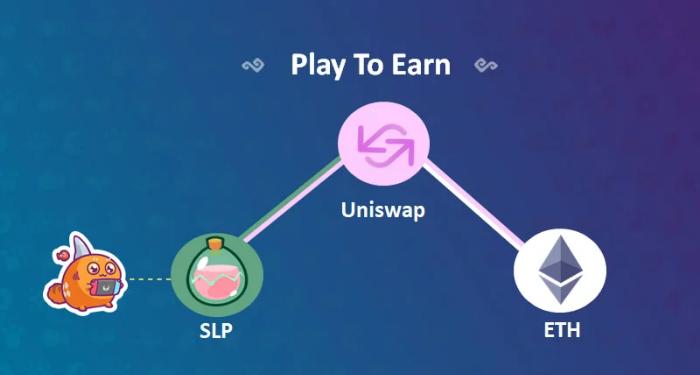 play-to-earn-la-gi