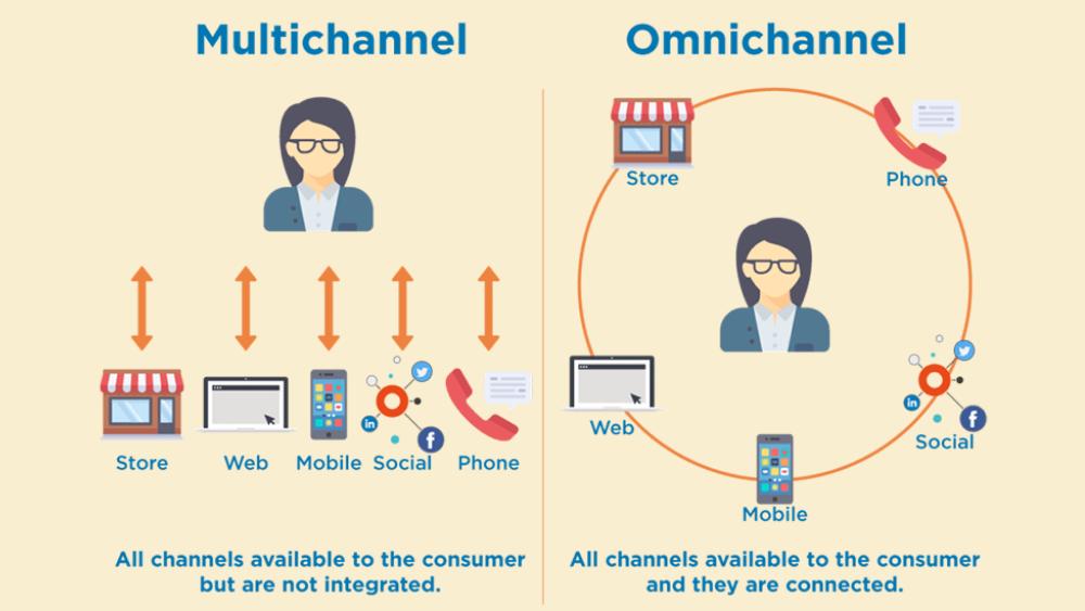 Omnichannel là gì? Tất tần tật về bán hàng đa kênh Omnichannel 2021 2