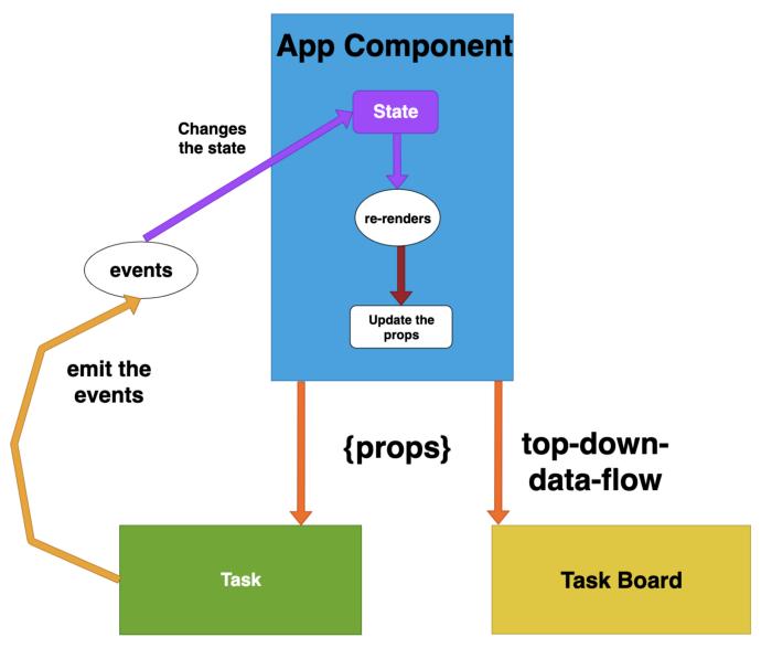 ReactJS: Cách truyền dữ liệu giữa hai component cha - con 9