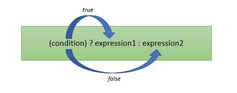 ReactJS: Rendering có điều kiện trong React 8