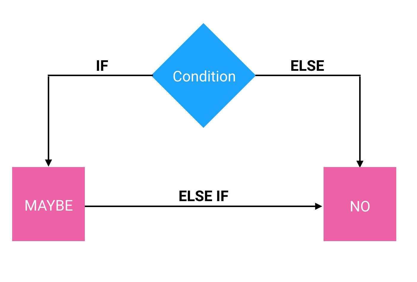 ReactJS: Rendering có điều kiện trong React 7