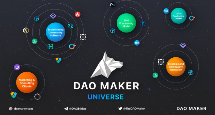 DAO Maker (DAO) là gì? Những điều người dùng nên biết về nền tảng DAO 5