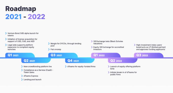 DAO Maker (DAO) là gì? Những điều người dùng nên biết về nền tảng DAO 7