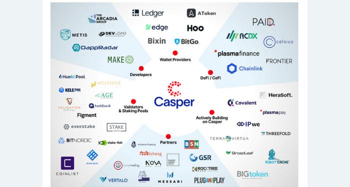 Casper Network (CSPR) là gì? Tìm hiểu thông tin chi tiết về token CSPR 7