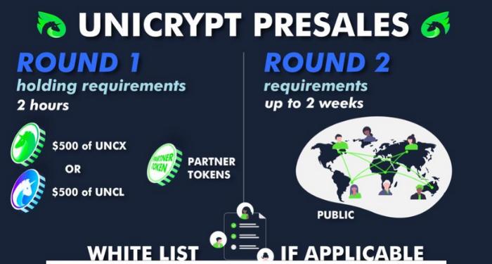 Unicrypt là gì? 5 dịch vụ nổi bật của hệ sinh thái Unicrypt 2021 8