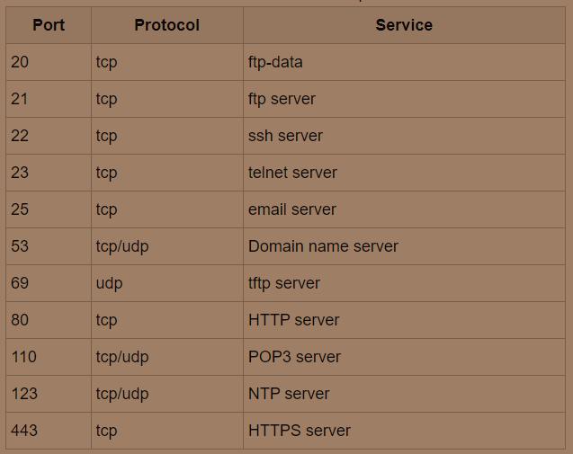 doi-port-ssh-cho-server-linux-centos