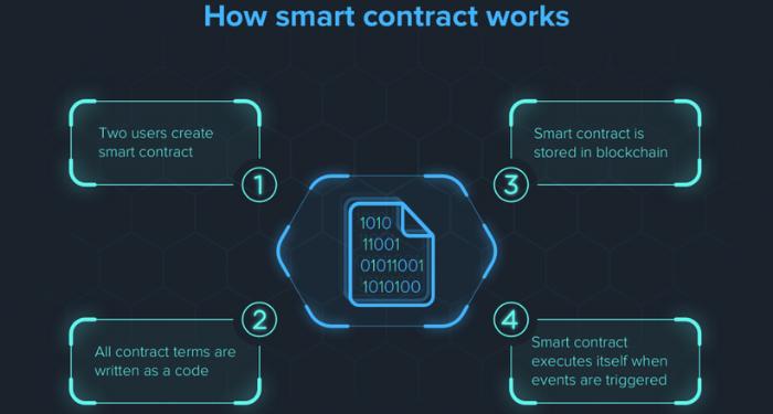 Hợp đồng thông minh (Smart Contract) là gì? Những điều người dùng nên biết về Smart Contract 5