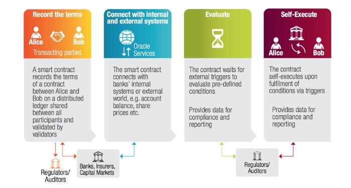 Hợp đồng thông minh (Smart Contract) là gì? Những điều người dùng nên biết về Smart Contract 7