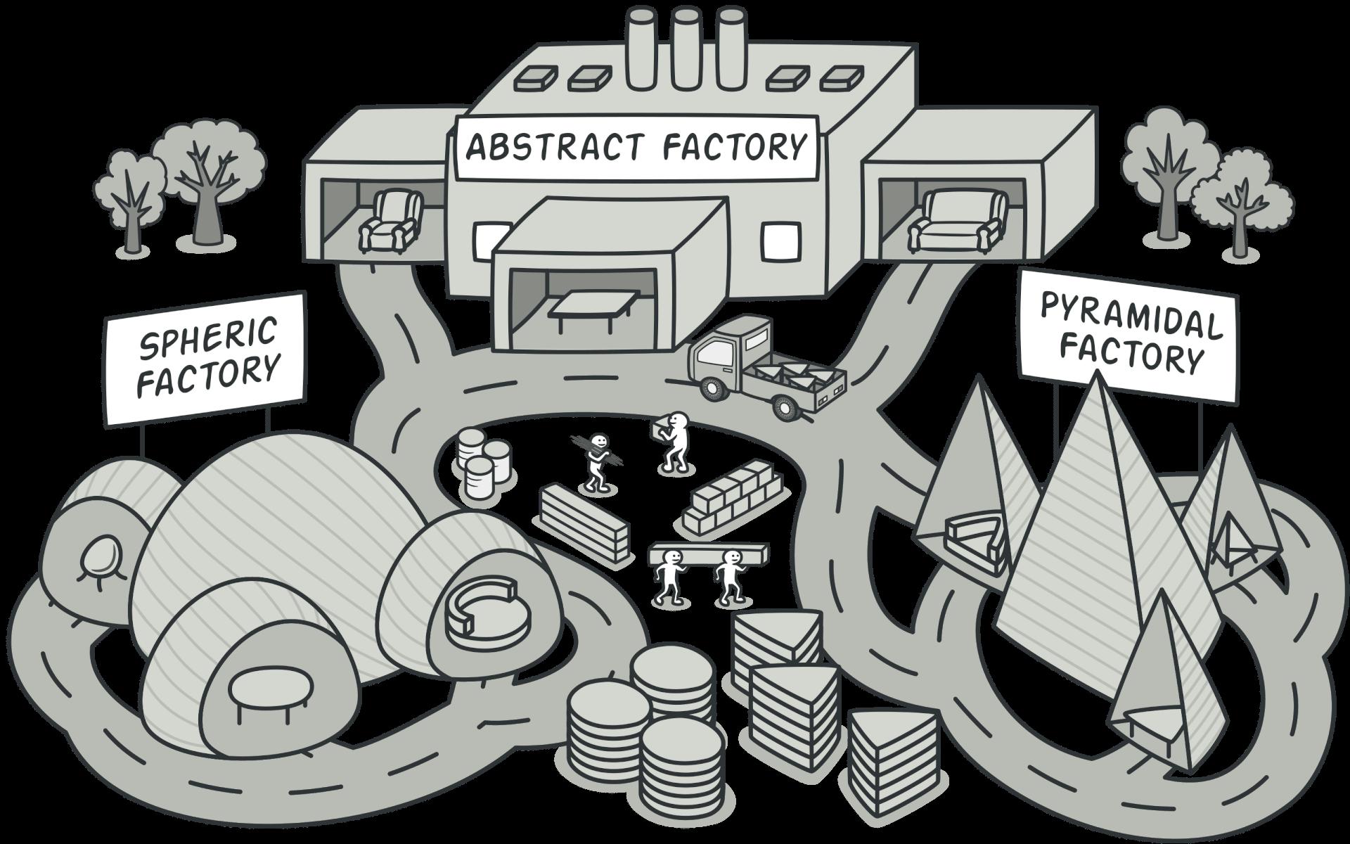 abstract-factory-pattern-la-gi