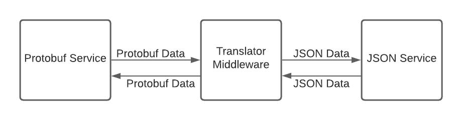 middleware-la-gi