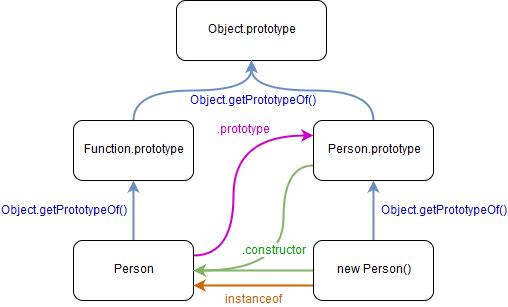 prototype-la-gi